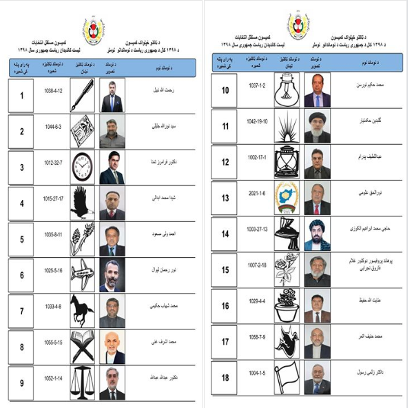 18 presidential candidates are running to become the next president of Afghanistan. They are expected to hit their campaign trail today. Photo: Screenshot of candidate list from IEC Facebook, 25 April 2019